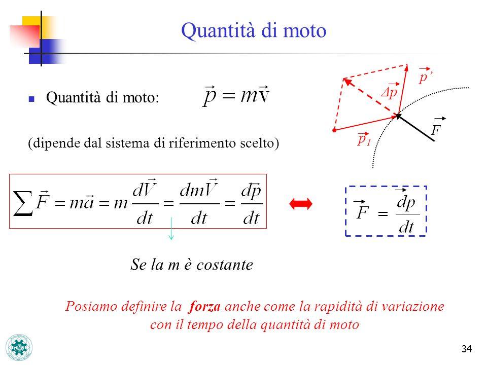 34 Quantità di moto: (dipende dal sistema di riferimento scelto) Quantità di moto F ΔpΔp p p1p1 Posiamo definire la forza anche come la rapidità di va