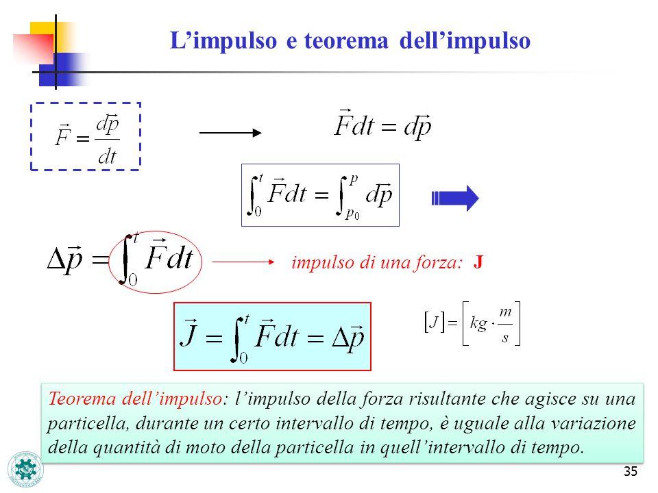 35 Limpulso e teorema dellimpulso impulso di una forza: J Teorema dellimpulso: limpulso della forza risultante che agisce su una particella, durante u