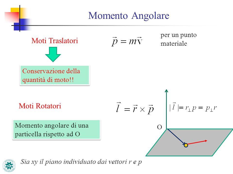 Momento Angolare Moti Traslatori per un punto materiale Conservazione della quantità di moto!! Moti Rotatori Momento angolare di una particella rispet