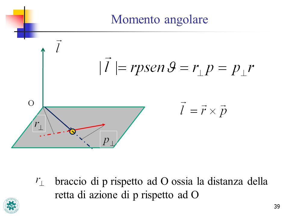 Momento angolare 39 O braccio di p rispetto ad O ossia la distanza della retta di azione di p rispetto ad O