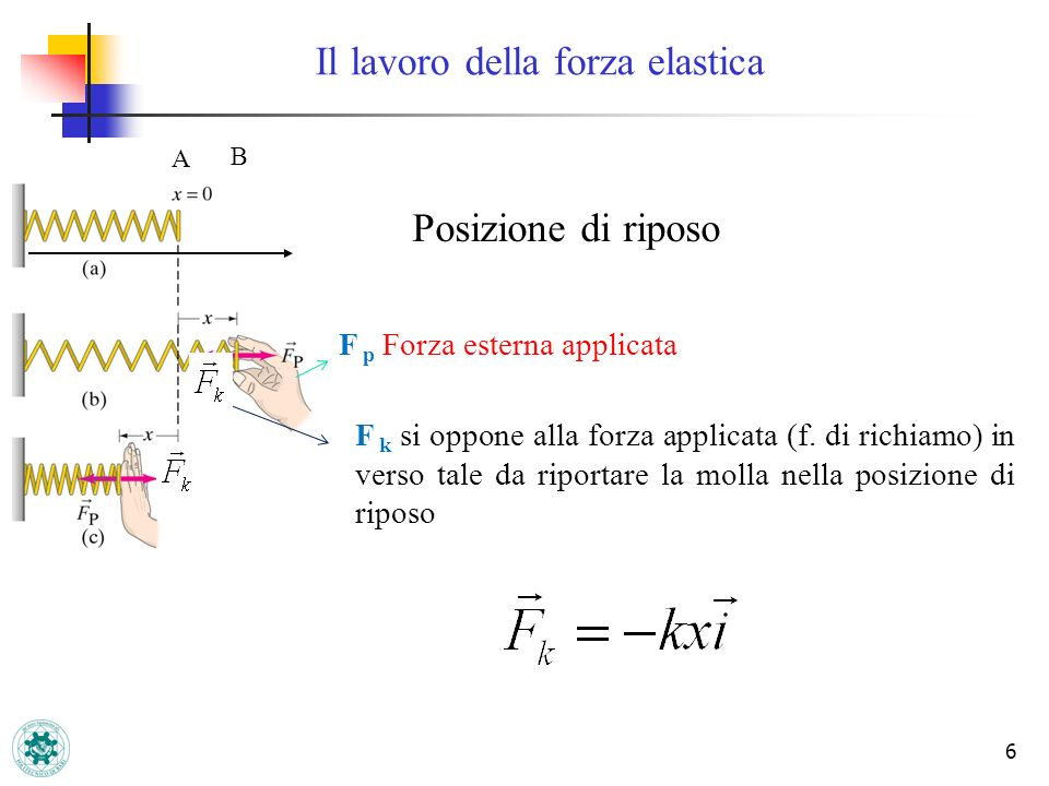 6 Il lavoro della forza elastica A B Posizione di riposo F k si oppone alla forza applicata (f. di richiamo) in verso tale da riportare la molla nella