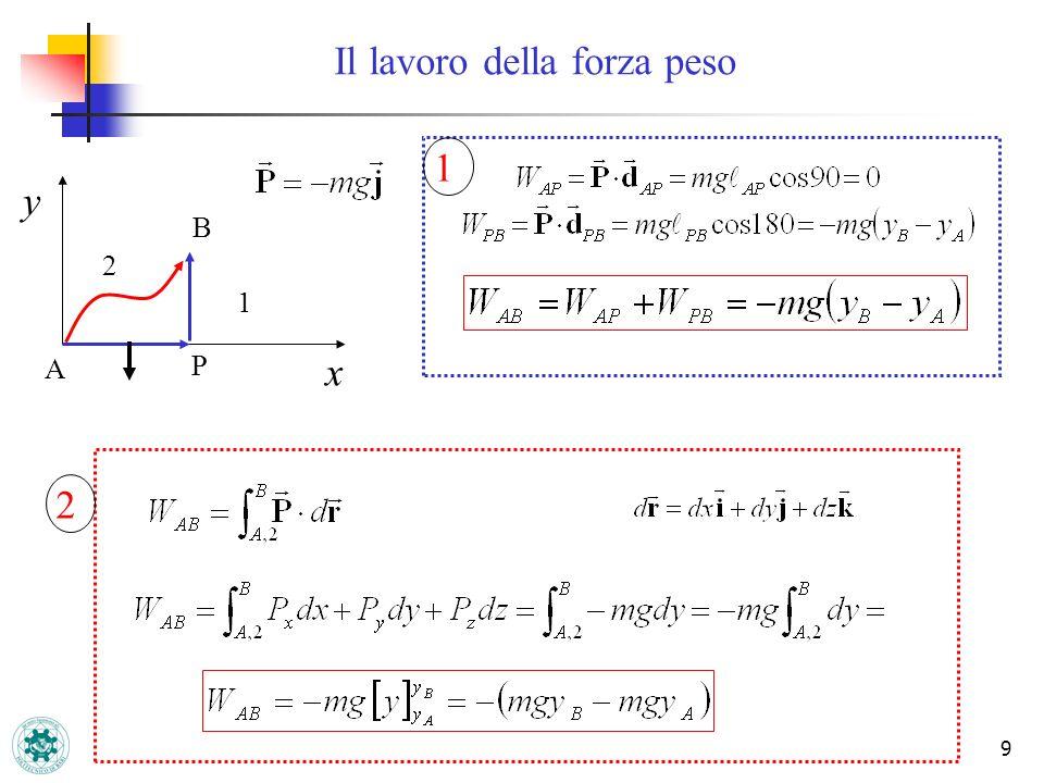 Forza peso U=mgz Percorso 1 : L = 0 Percorso 2 : L = mg(h 2 -h 1 ) Percorso 3 : L = mg(h 2 -h 1 ) Superficie a Z = cost.
