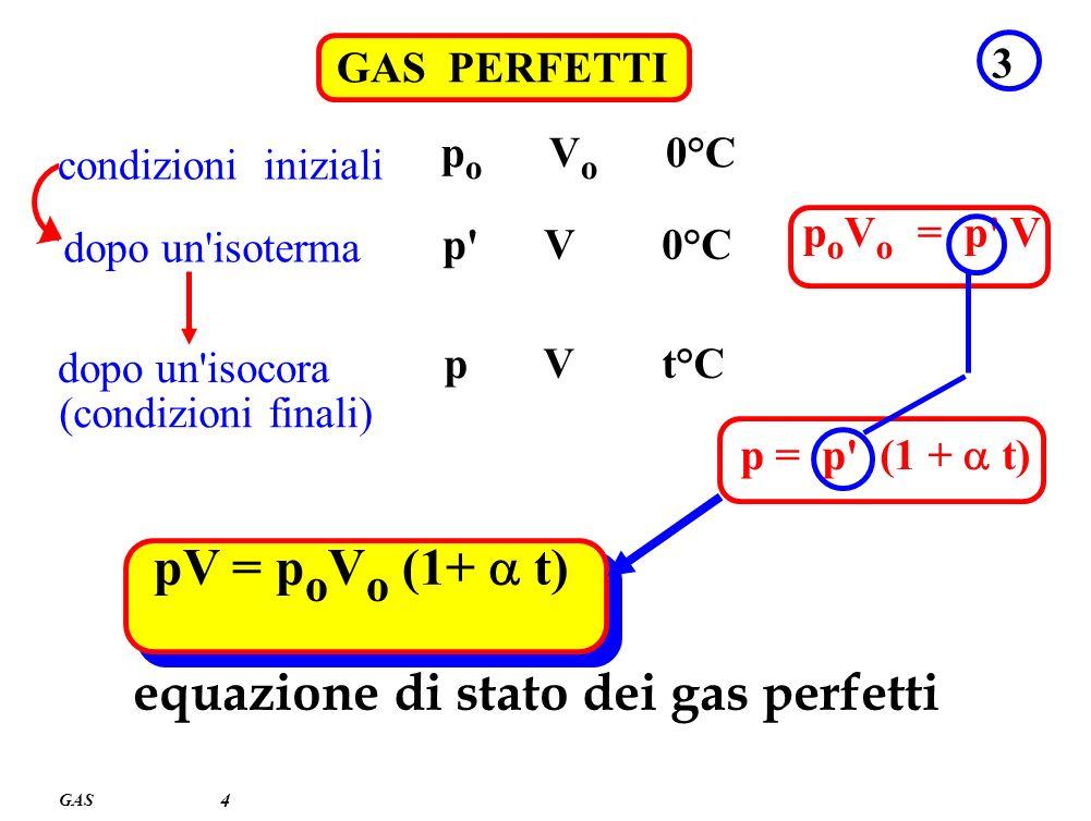 GAS 4 GAS PERFETTI 3 condizioni iniziali p o V o 0°C dopo un'isoterma p' V 0°C p o V o = p' V dopo un'isocora p V t°C p = p' (1 + t) (condizioni final