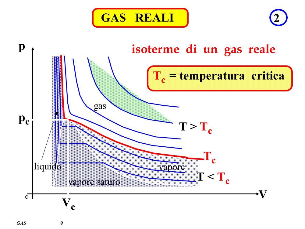 GAS 9 GAS REALI 2 isoterme di un gas reale o V p gas vapore vapore saturo liquido VcVc pcpc TcTc T < T c T > T c T c = temperatura critica