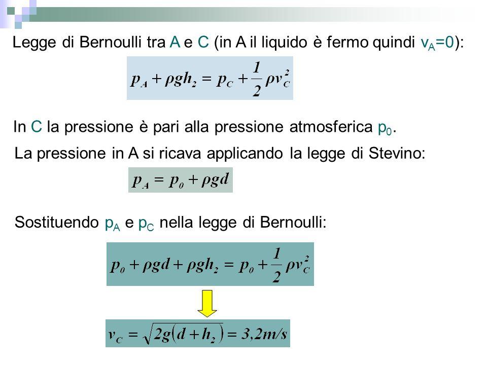 Legge di Bernoulli tra A e C (in A il liquido è fermo quindi v A =0): In C la pressione è pari alla pressione atmosferica p 0. La pressione in A si ri