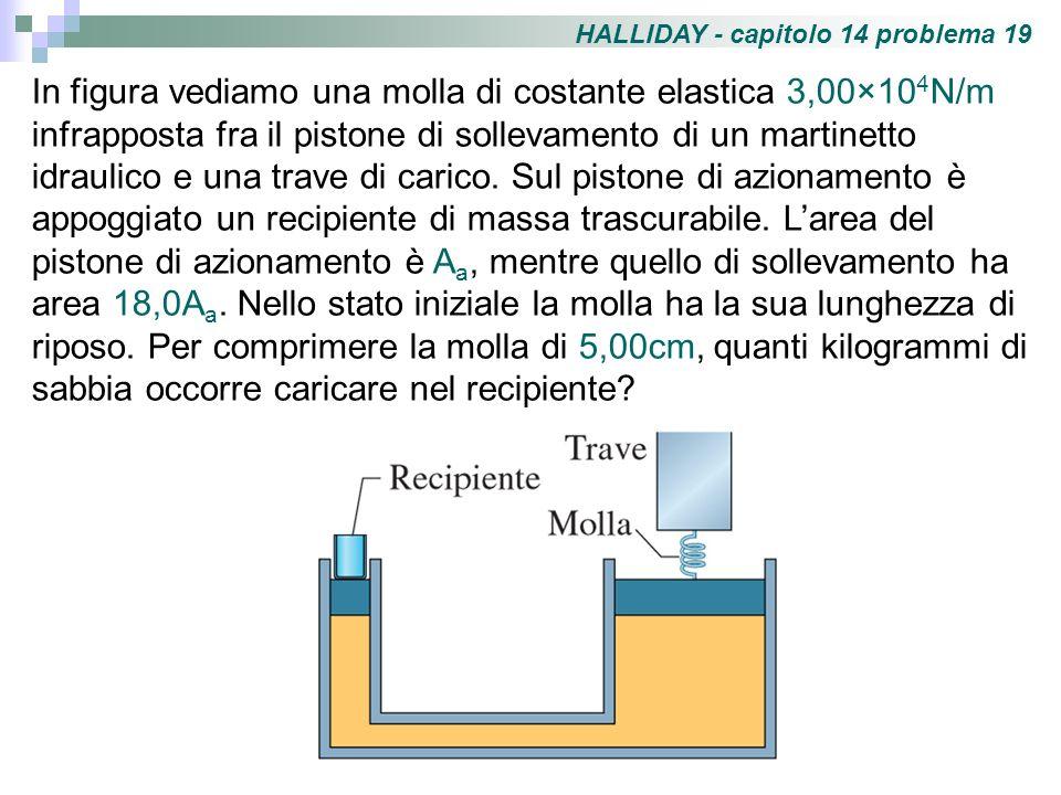 HALLIDAY - capitolo 14 problema 19 In figura vediamo una molla di costante elastica 3,00×10 4 N/m infrapposta fra il pistone di sollevamento di un mar