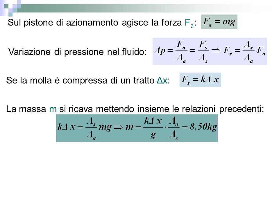 Sul pistone di azionamento agisce la forza F a : Variazione di pressione nel fluido: Se la molla è compressa di un tratto Δx: La massa m si ricava met