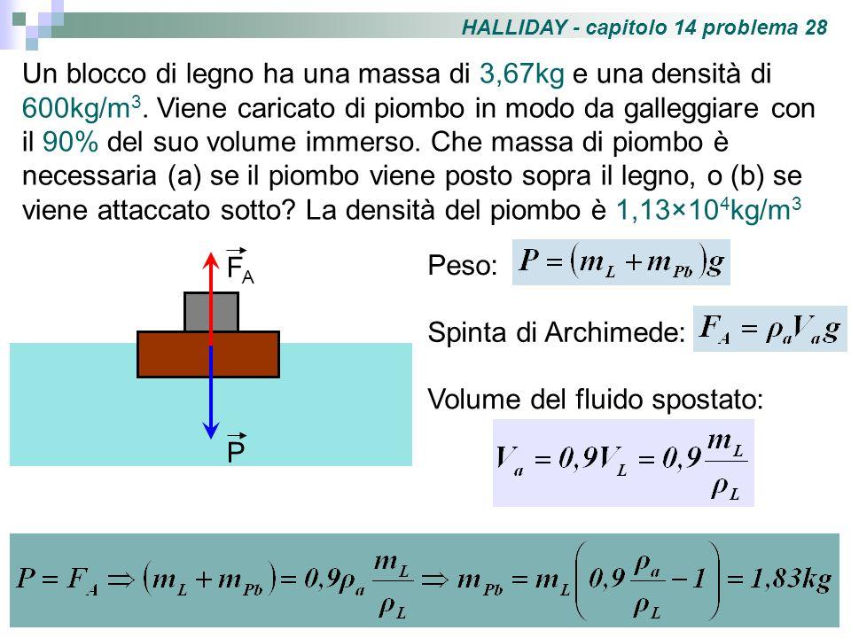 HALLIDAY - capitolo 14 problema 28 Un blocco di legno ha una massa di 3,67kg e una densità di 600kg/m 3. Viene caricato di piombo in modo da galleggia