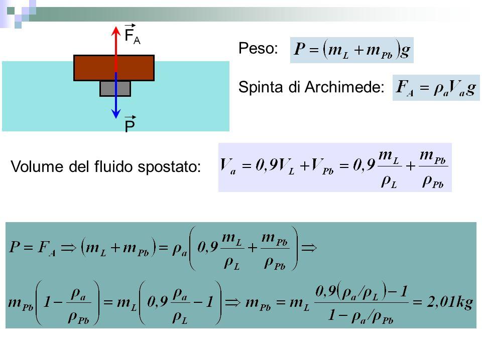 P FAFA Peso: Spinta di Archimede: Volume del fluido spostato: