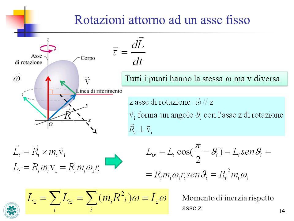 Rotazioni attorno ad un asse fisso 14 Tutti i punti hanno la stessa ma v diversa. Momento di inerzia rispetto asse z