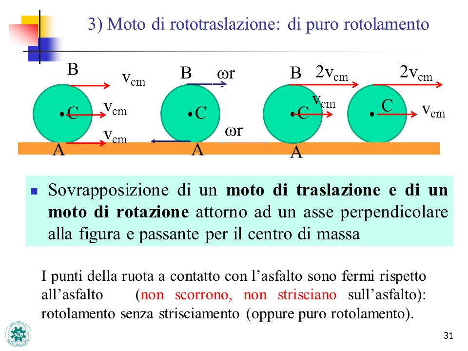 31 3) Moto di rototraslazione: di puro rotolamento CC C v cm r r 2v cm v cm I punti della ruota a contatto con lasfalto sono fermi rispetto allasfalto