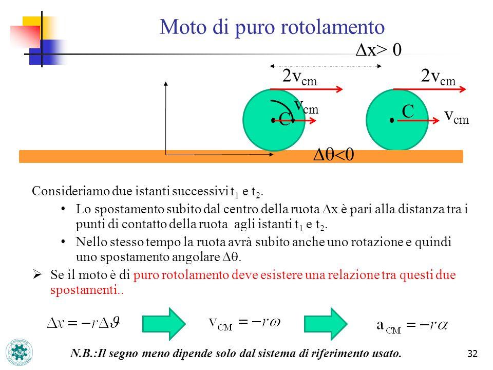 32 Moto di puro rotolamento C 2v cm v cm C 2v cm v cm x> 0 Consideriamo due istanti successivi t 1 e t 2. Lo spostamento subito dal centro della ruota