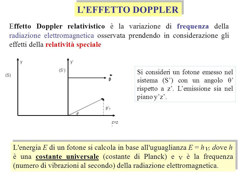LEFFETTO DOPPLER Si consideri un fotone emesso nel sistema (S) con un angolo rispetto a z. Lemissione sia nel piano yz. (S) yy z=z pypy L'energia E di