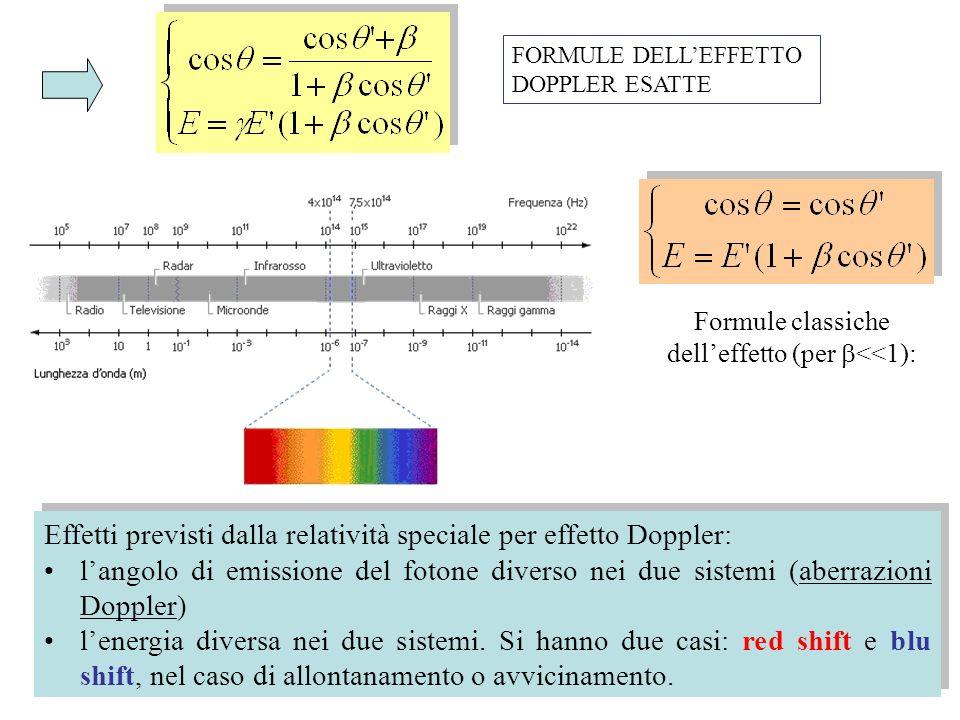 FORMULE DELLEFFETTO DOPPLER ESATTE Formule classiche delleffetto (per <<1): Effetti previsti dalla relatività speciale per effetto Doppler: langolo di