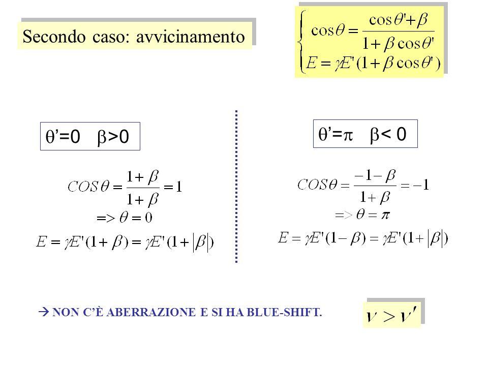 Secondo caso: avvicinamento =0 >0 = < 0 NON CÈ ABERRAZIONE E SI HA BLUE-SHIFT.