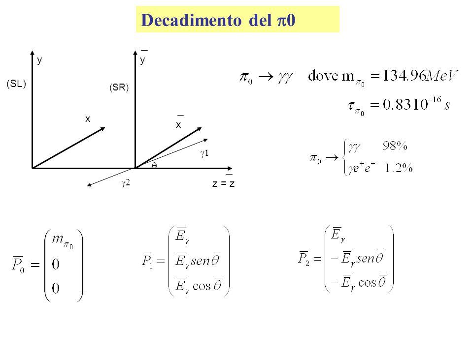 Decadimento del 0 (SL) (SR) yy z = z x x