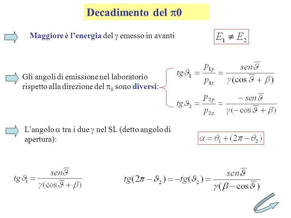 Decadimento del 0 Maggiore è lenergia del emesso in avanti Gli angoli di emissione nel laboratorio rispetto alla direzione del 0 sono diversi: Langolo