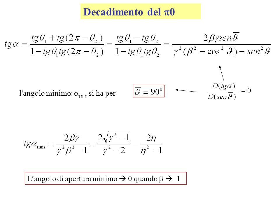 Decadimento del 0 l'angolo minimo min si ha per Langolo di apertura minimo 0 quando 1