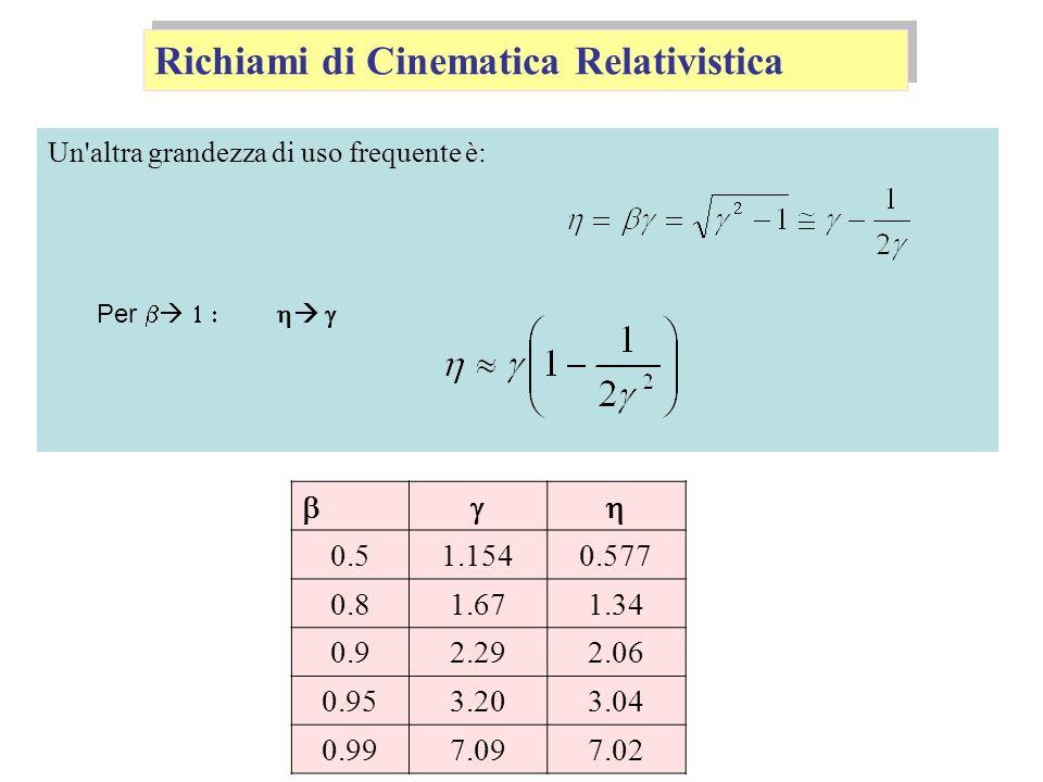 Un'altra grandezza di uso frequente è: Richiami di Cinematica Relativistica Per 0.51.1540.577 0.81.671.34 0.92.292.06 0.953.203.04 0.997.097.02