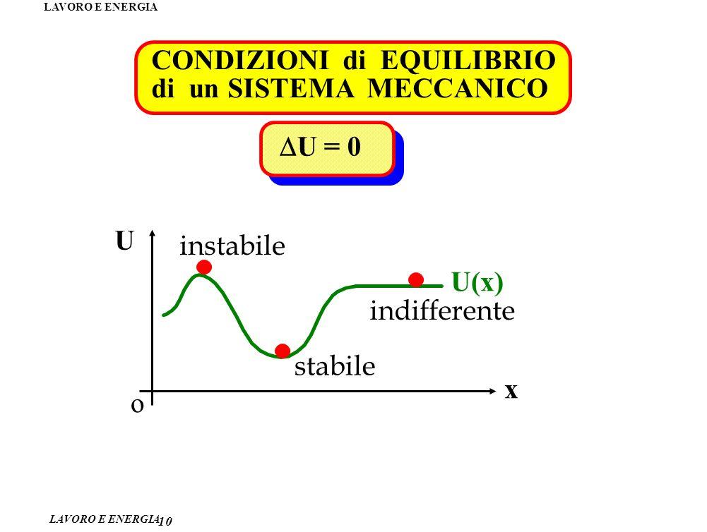 LAVORO E ENERGIA 10 CONDIZIONI di EQUILIBRIO di un SISTEMA MECCANICO U = 0 o U x U(x) instabile stabile indifferente