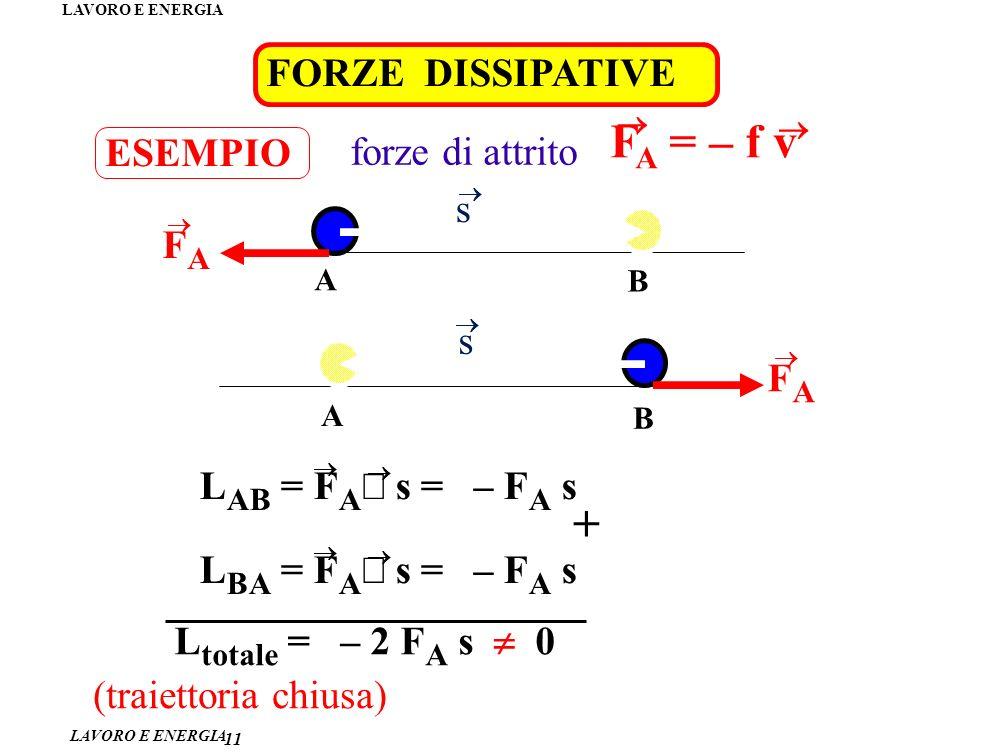 LAVORO E ENERGIA 11 ESEMPIO FORZE DISSIPATIVE forze di attrito F A = – f v FAFA A B s L AB = F A s = – F A s FAFA A B s L BA = F A s = – F A s (traiettoria chiusa) + L totale = – 2 F A s 0