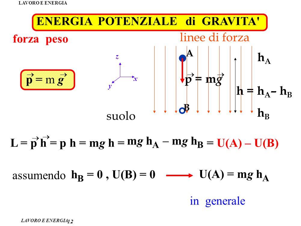 LAVORO E ENERGIA ENERGIA POTENZIALE di GRAVITA 12 p = m g forza peso hA hA A h = h A – h B hBhB linee di forza x y z suolo p = m g B L = p h = p h = mg h = mg h A – mg h B = U(A) – U(B) assumendo h B = 0, U(B) = 0 U(A) = mg h A in generale