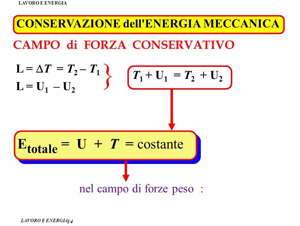 LAVORO E ENERGIA CONSERVAZIONE dell ENERGIA MECCANICA 14 CAMPO di FORZA CONSERVATIVO L = T = T 2 – T 1 L = U 1 – U 2 } T 1 + U 1 = T 2 + U 2 E totale = U + T = costante nel campo di forze peso :