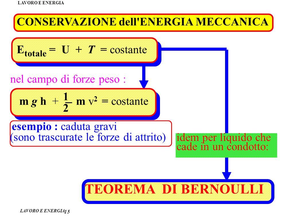 LAVORO E ENERGIA 15 CONSERVAZIONE dell ENERGIA MECCANICA nel campo di forze peso : E totale = U + T = costante 1 2 m g h + m v 2 = costante (sono trascurate le forze di attrito) esempio : caduta gravi idem per liquido che cade in un condotto: TEOREMA DI BERNOULLI