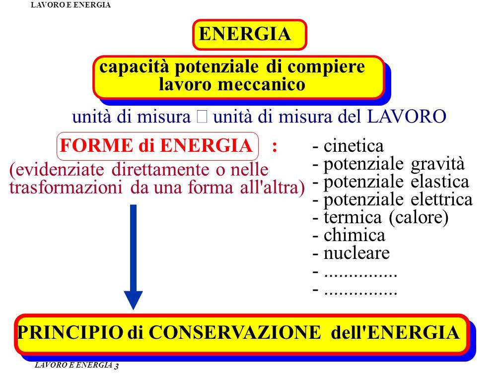 LAVORO E ENERGIA ENERGIA 3 capacità potenziale di compiere lavoro meccanico unità di misura unità di misura del LAVORO FORME di ENERGIA : (evidenziate direttamente o nelle trasformazioni da una forma all altra) - cinetica - potenziale gravità - potenziale elastica - potenziale elettrica - termica (calore) - chimica - nucleare -...............