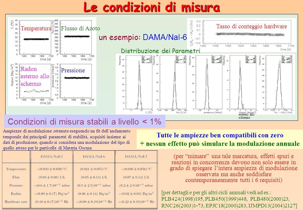 Pressione Temperatura Radon esterno allo schermo Flusso di Azoto Tasso di conteggio hardware un esempio: DAMA/NaI-6 Condizioni di misura stabili a liv
