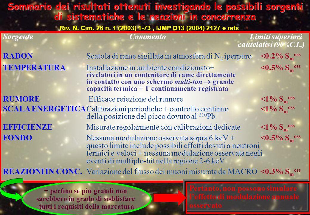 Riv. N. Cim. 26 n. 1 (2003) 1-73, IJMP D13 (2004) 2127 e refs Sommario dei risultati ottenuti investigando le possibili sorgenti di sistematiche e le