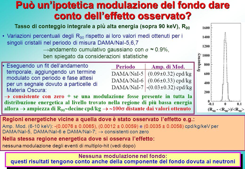 Può unipotetica modulazione del fondo dare conto delleffetto osservato? Tasso di conteggio integrale a più alta energia (sopra 90 keV), R 90 Regioni e