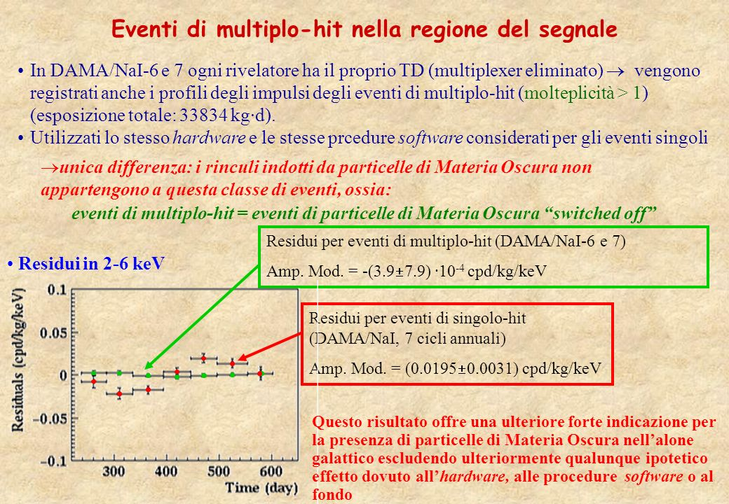 Eventi di multiplo-hit nella regione del segnale In DAMA/NaI-6 e 7 ogni rivelatore ha il proprio TD (multiplexer eliminato) vengono registrati anche i