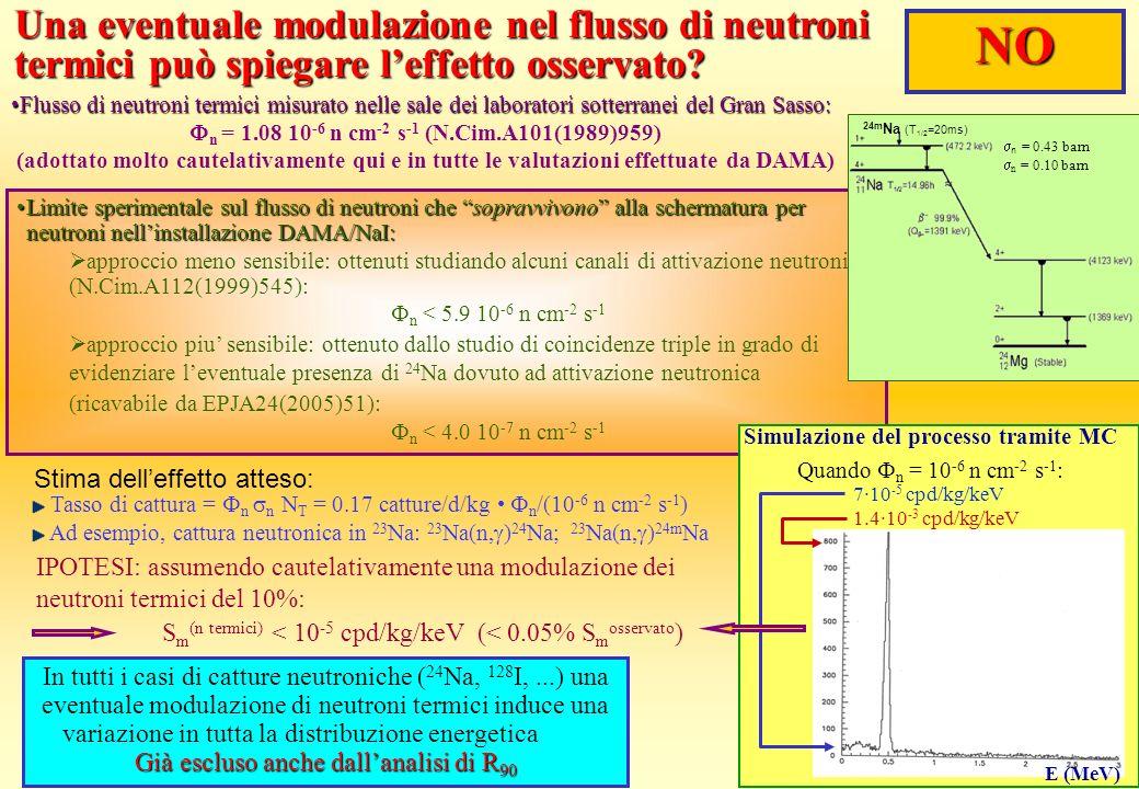 S m (n termici) < 10 -5 cpd/kg/keV(< 0.05% S m osservato ) Già escluso anche dallanalisi di R 90 In tutti i casi di catture neutroniche ( 24 Na, 128 I