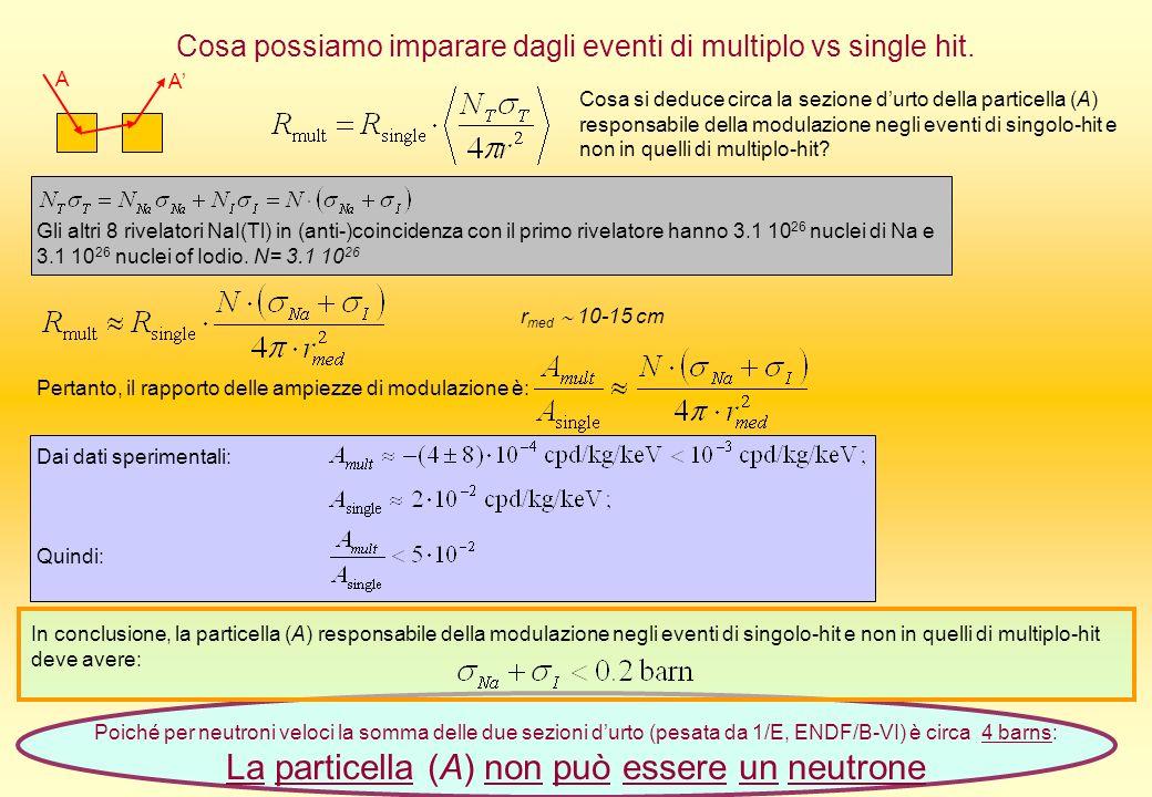 Cosa possiamo imparare dagli eventi di multiplo vs single hit. Gli altri 8 rivelatori NaI(Tl) in (anti-)coincidenza con il primo rivelatore hanno 3.1