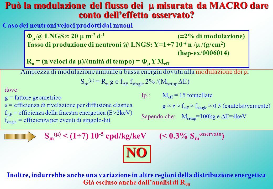 Può la modulazione del flusso dei misurata da MACRO dare conto delleffetto osservato? Caso dei neutroni veloci prodotti dai muoni Ampiezza di modulazi