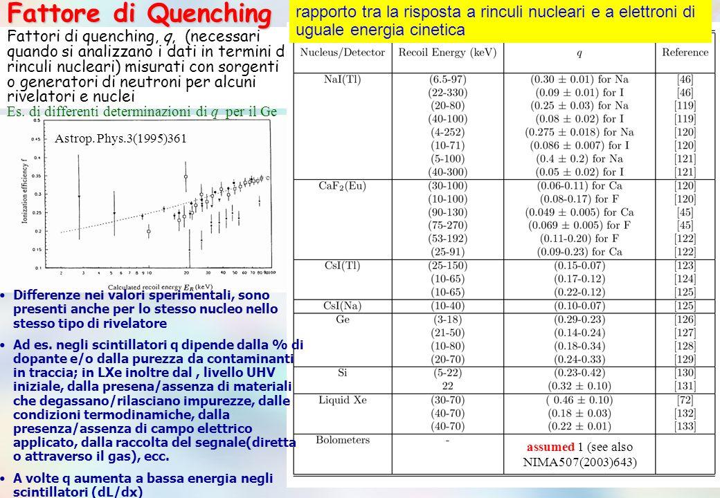 Astrop. Phys.3(1995)361 Fattori di quenching, q, (necessari quando si analizzano i dati in termini di rinculi nucleari) misurati con sorgenti o genera