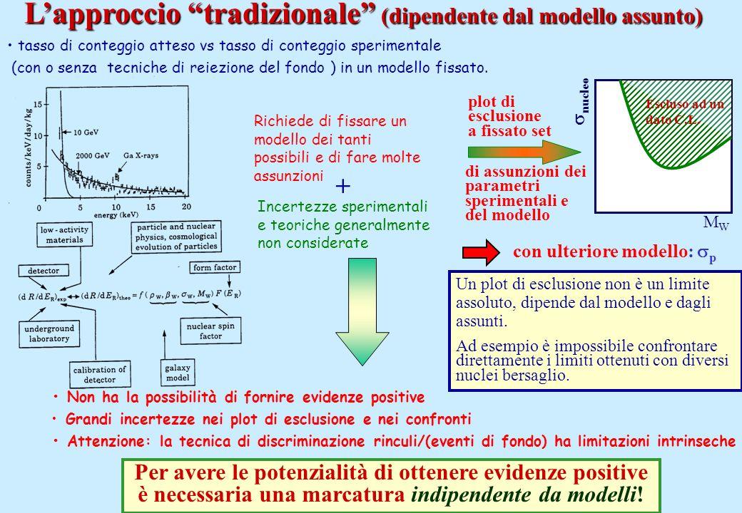 Lapproccio tradizionale (dipendente dal modello assunto) tasso di conteggio atteso vs tasso di conteggio sperimentale (con o senza tecniche di reiezio