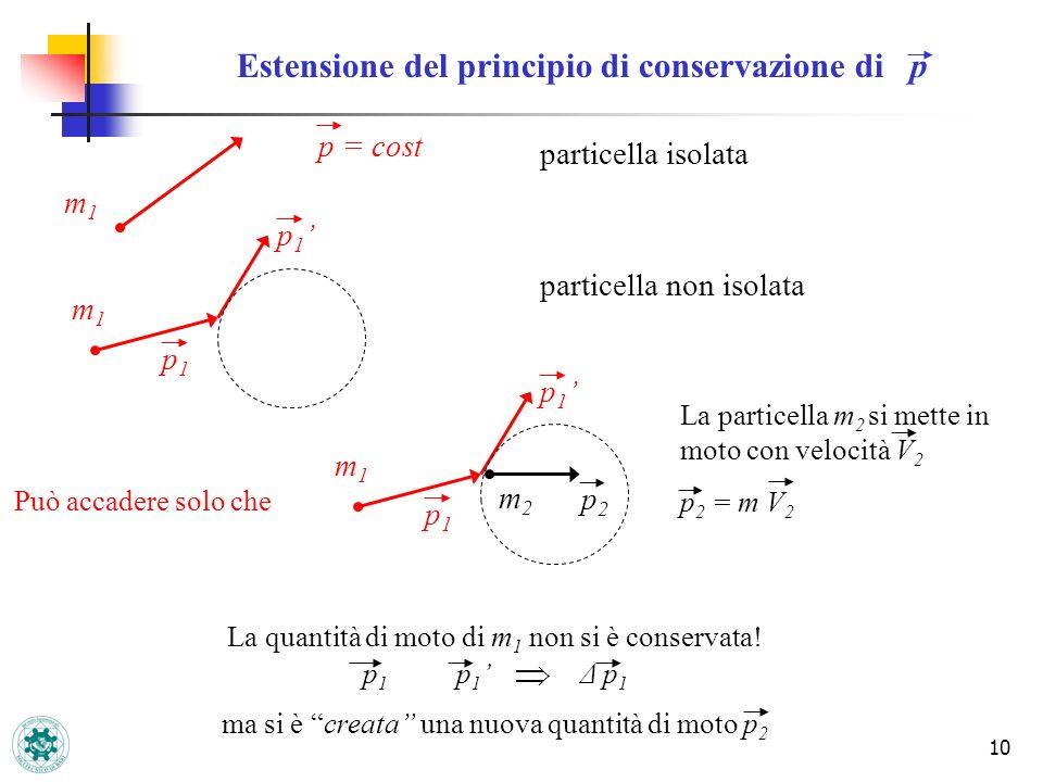 10 La particella m 2 si mette in moto con velocità V 2 p 2 = m V 2 Estensione del principio di conservazione di p p = cost m1m1 particella isolata p1p