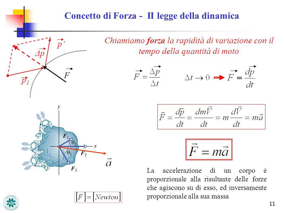 11 Concetto di Forza - II legge della dinamica F ΔpΔp p p1p1 Chiamiamo forza la rapidità di variazione con il tempo della quantità di moto La accelera