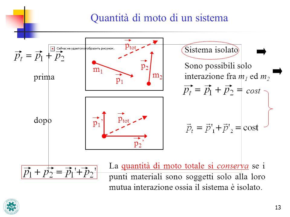 13 Quantità di moto di un sistema cost prima dopo Sistema isolato Sono possibili solo interazione fra m 1 ed m 2 La quantità di moto totale si conserv