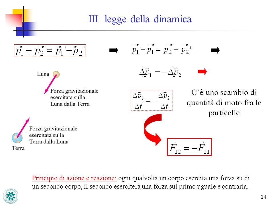 14 III legge della dinamica Cè uno scambio di quantità di moto fra le particelle Principio di azione e reazione: ogni qualvolta un corpo esercita una