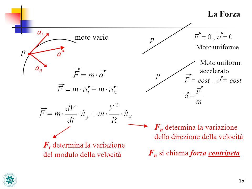 15 La Forza p atat a anan moto vario F t determina la variazione del modulo della velocità F n determina la variazione della direzione della velocità