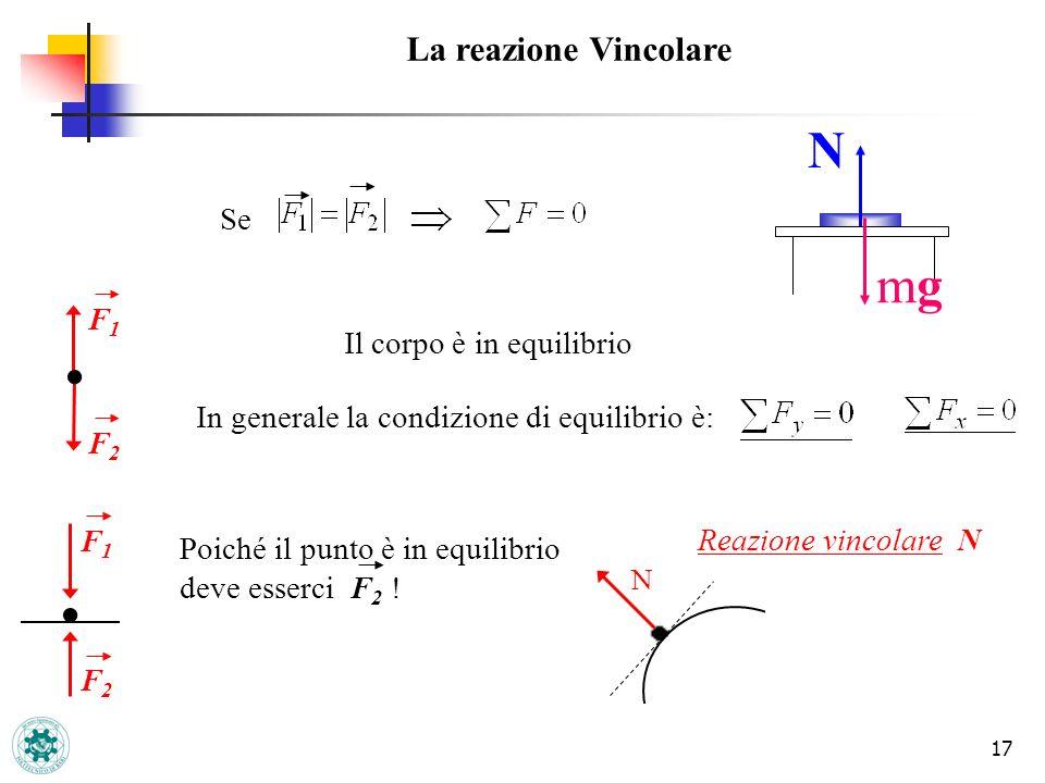 17 La reazione Vincolare F1F1 F2F2 F1F1 F2F2 Se Il corpo è in equilibrio In generale la condizione di equilibrio è: Poiché il punto è in equilibrio de