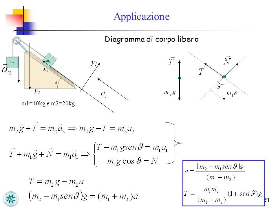 24 Diagramma di corpo libero m1=10kg e m2=20kg. x1x1 y1y1 y2y2 Applicazione