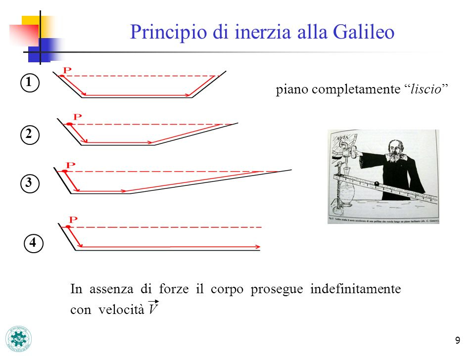 9 1 2 3 4 piano completamente liscio Principio di inerzia alla Galileo In assenza di forze il corpo prosegue indefinitamente con velocità V