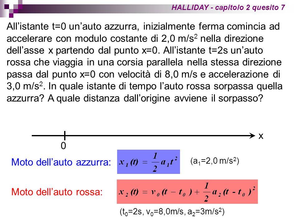 Il sorpasso si verifica nellistante di tempo t in cui lauto rossa raggiunge lauto azzurra, cioè in nellistante t in cui x 1 (t)=x 2 (t): le cui soluzioni sono t 1 = -6,9s (da scartare) e t 2 = 2,9s La posizione in cui avviene il sorpasso si ottiene calcolando la x 1 (o la x 2 ) nellistante t ottenuto dalla equazione precedente: