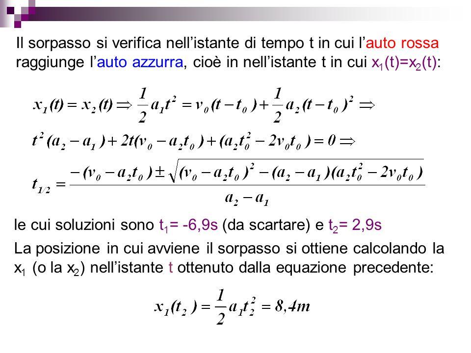 Il sorpasso si verifica nellistante di tempo t in cui lauto rossa raggiunge lauto azzurra, cioè in nellistante t in cui x 1 (t)=x 2 (t): le cui soluzi