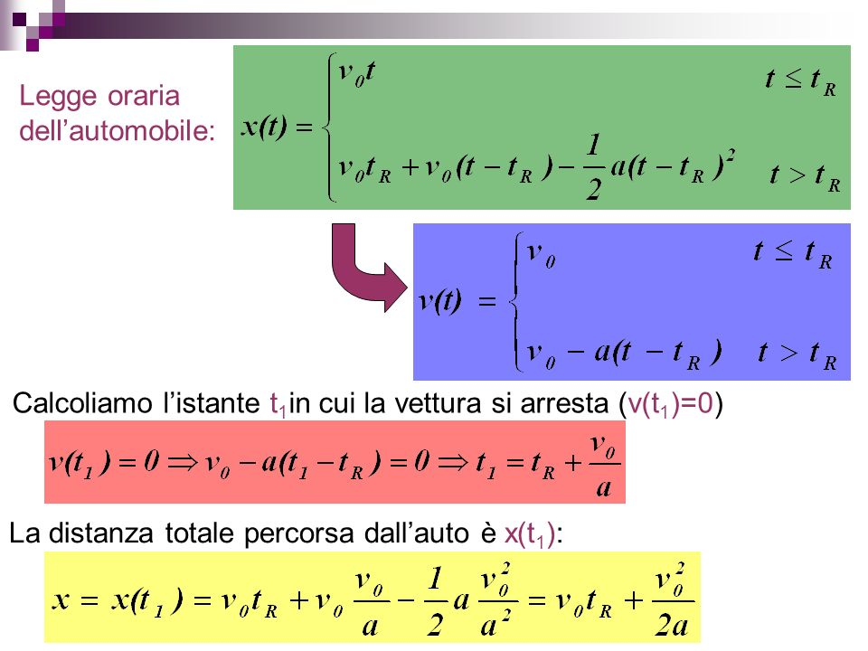 Legge oraria dellautomobile: Calcoliamo listante t 1 in cui la vettura si arresta (v(t 1 )=0) La distanza totale percorsa dallauto è x(t 1 ):