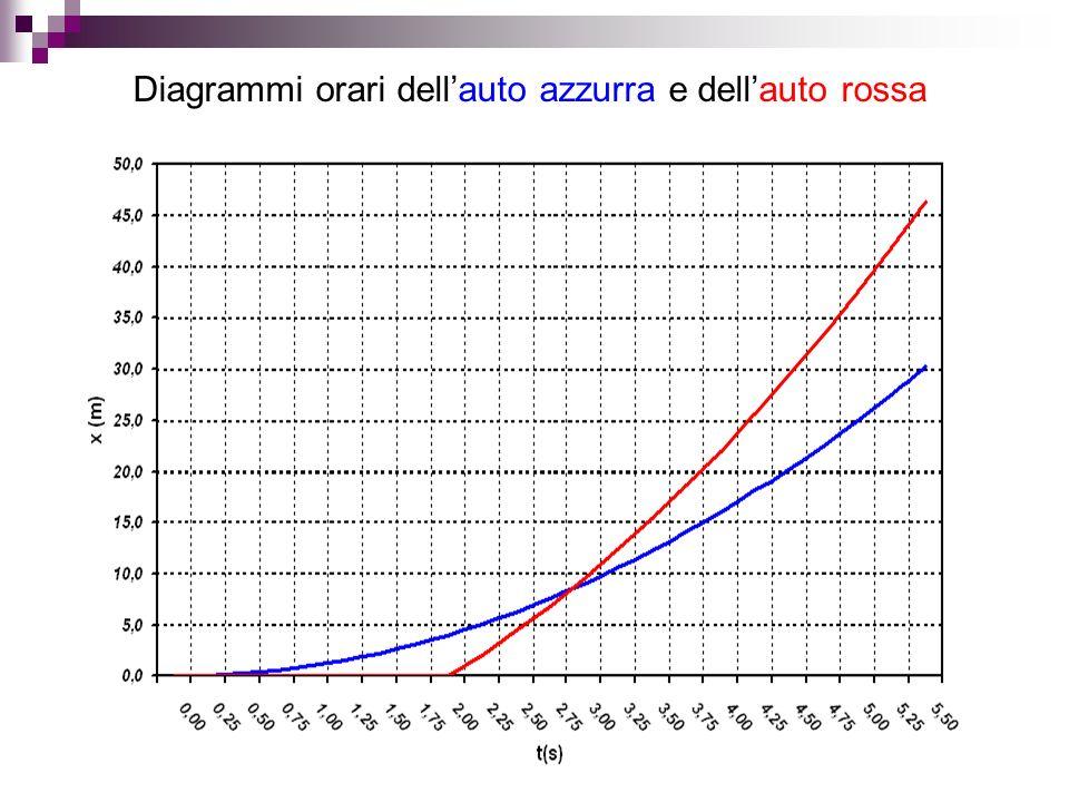 Diagrammi orari dellauto azzurra e dellauto rossa